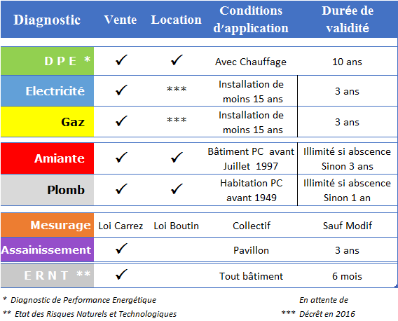 validite diagnostic immobilier